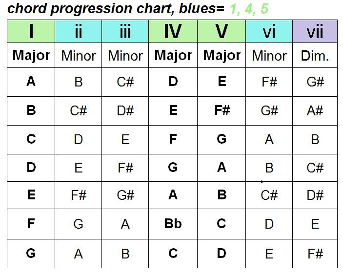 chord-progression-chart.png